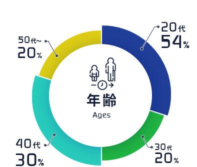 約半数が30代以下の、これからを担う世代です